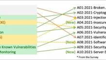 OWASP Top 10 2021 全新出炉